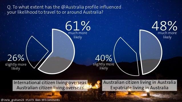 Q. To what extent has the @Australia profile influenced  your likelihood to travel to or around Australia?  International ...