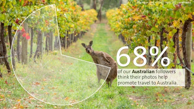@gregorsnell 47,202 likes 532 comments  68%  of our Australian followers  think their photos help  promote travel to Austr...