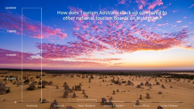 1000000  750000  500000  250000  0  How does Tourism Australia stack up compared to  other national tourism boards on Inst...