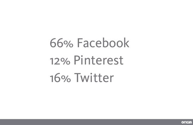 50% more time than twitter>
