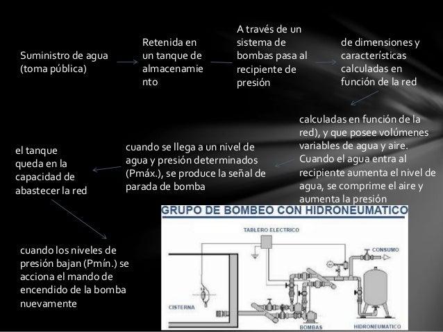 Suministro de agua  (toma pública)  Retenida en  un tanque de  almacenamie  nto  A través de un  sistema de  bombas pasa a...