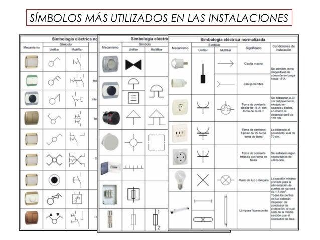 Simbologia de aire acondicionado en planos