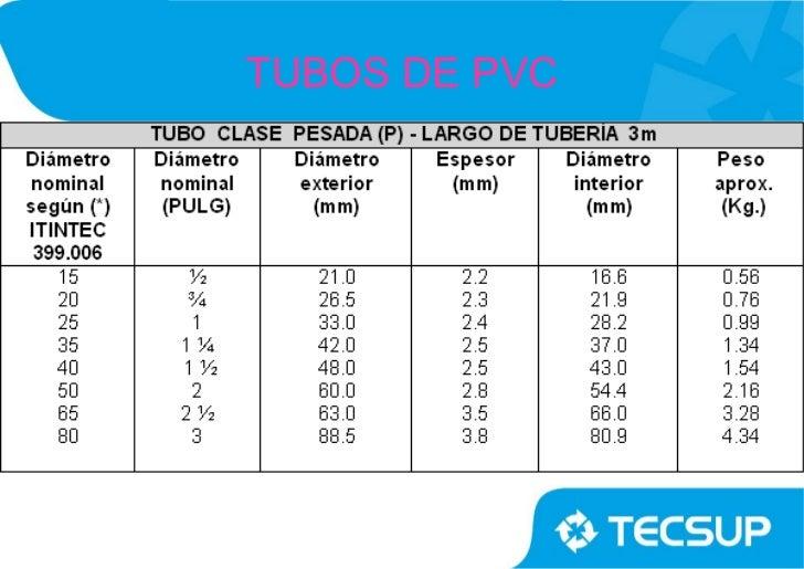 Instalaci 243 N El 233 Ctrica Semivisible Con Tubos De Pvc