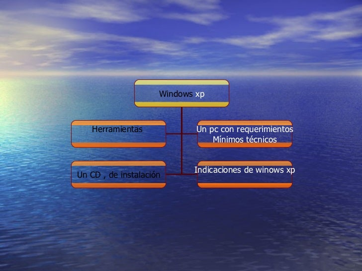 Windows  xp Herramientas  Un pc con requerimientos Mínimos técnicos Un CD , de   instalación Indicaciones de winows xp