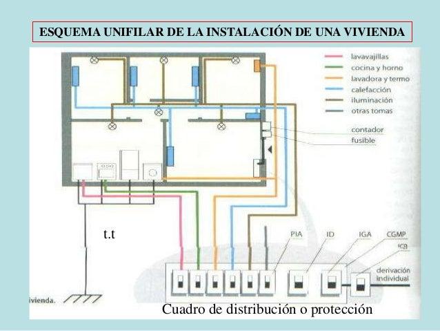 Instalacion electrica en viviendas - Instalacion electrica superficie ...