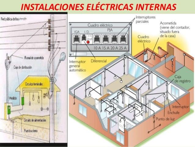 Instalaciones Eléctricas Internas Oficial