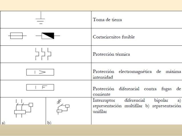 Simbologia de instalaciones hidraulicas y sanitarias