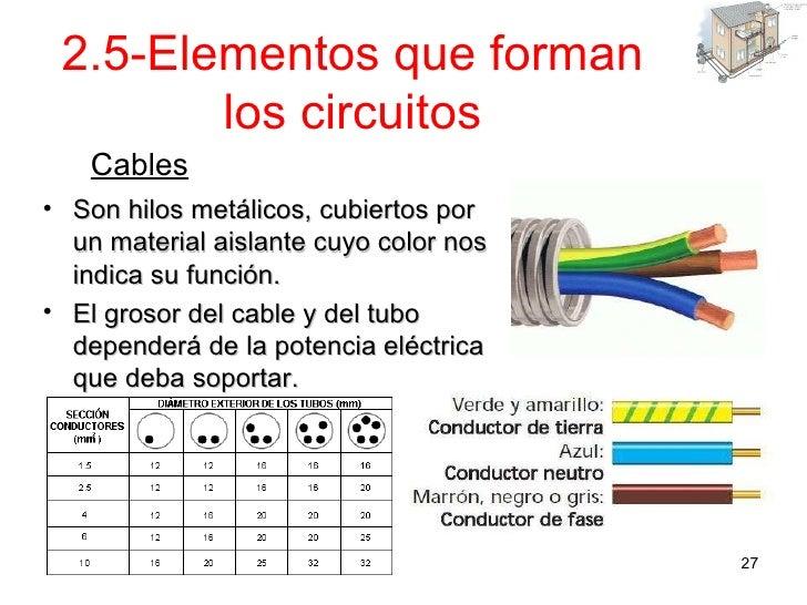 Instalaciones en viviendas y edificios - Cables de electricidad ...