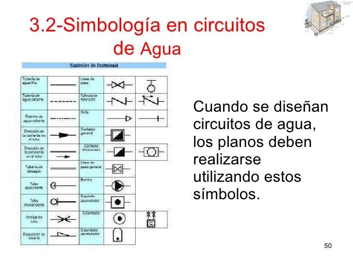 Instalaciones en viviendas y edificios for Simbologia de muebles para planos