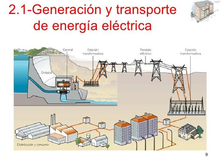Circuito Que Recorre La Electricidad Desde Su Generación Hasta Su Consumo : Instalaciones en viviendas y edificios