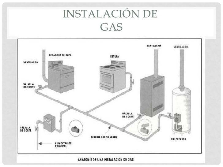 Instalaciones hidrosanitarias de gas y electricas expo 2 for Instalacion cocina industrial