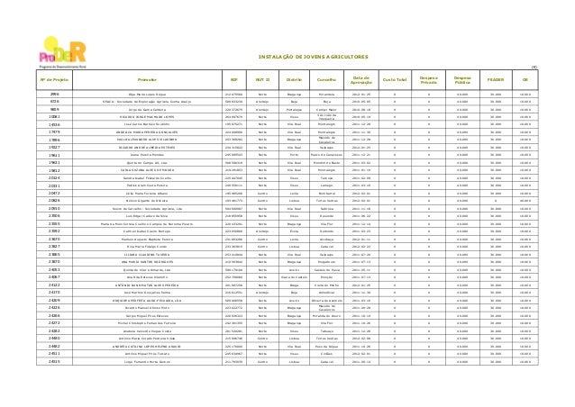 INSTALAÇÃO DE JOVENS AGRICULTORES (€)  Nº de Projeto  Promotor  NIF  NUT II  Distrito  Concelho  Data de Aprovação  Custo ...