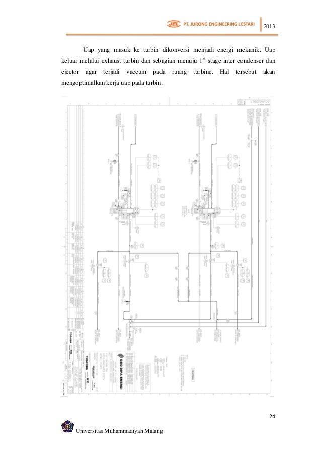 Instalasi kondensor pltp 55 mw