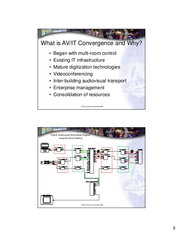Installation Issues for Converged AVIT Systems