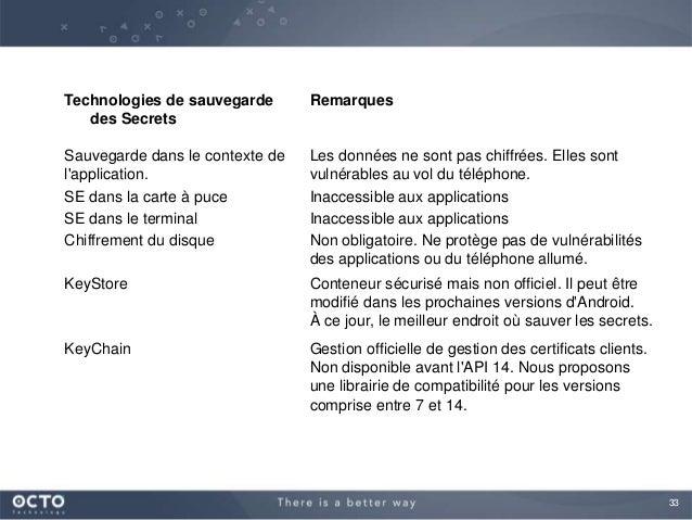 33Technologies de sauvegardedes SecretsRemarquesSauvegarde dans le contexte delapplication.Les données ne sont pas chiffré...