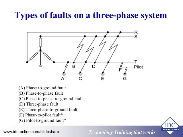 Power System Fault Analysis - Lessons - Tes Teach