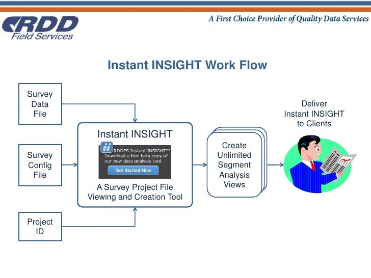 Instant INSIGHT Work Flow<br />SurveyData<br />File<br />DeliverInstant INSIGHTto Clients<br />Instant INSIGHT<br />A Surv...