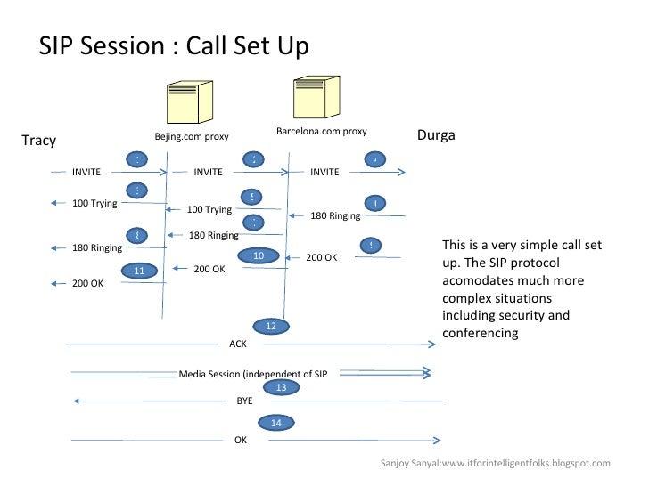 SIP Session : Call Set Up INVITE INVITE INVITE 1 2 4 Bejing.com proxy Barcelona.com proxy 100 Trying 3 Tracy Durga 100 Try...
