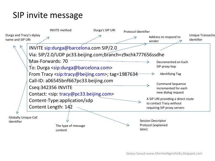 SIP invite message INVITE  sip:durga@barcelona. com SIP/2.0 Via: SIP/2.0/UDP pc33.beijing.com;branch=z9xchk777656ssdhe Max...