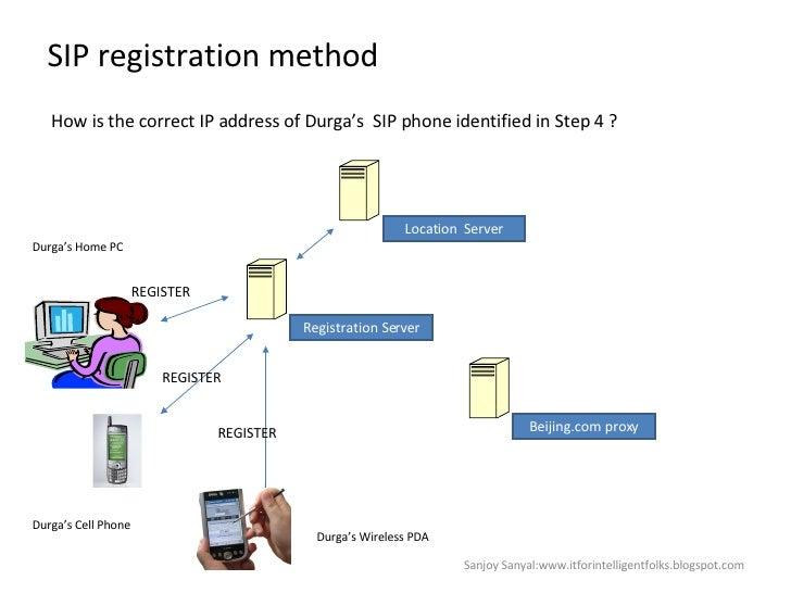 SIP registration method How is the correct IP address of Durga's  SIP phone identified in Step 4 ?  REGISTER REGISTER REGI...