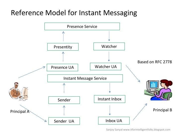 Reference Model for Instant Messaging Presence Service Instant Message Service Presentity Watcher Presence UA Watcher UA I...