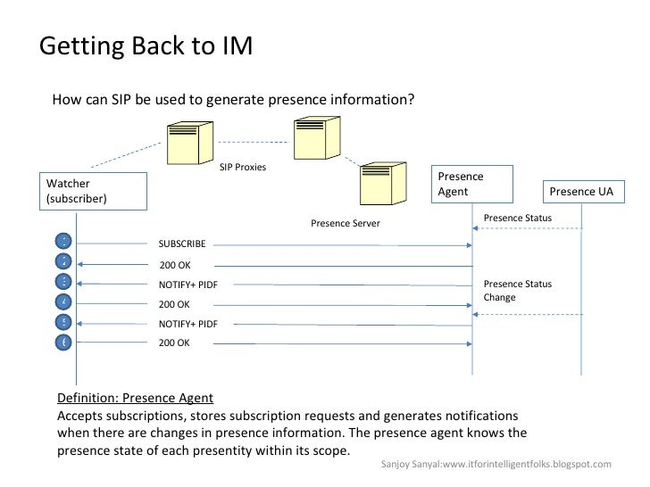 Getting Back to IM How can SIP be used to generate presence information? Watcher  (subscriber) Presence Agent Presence UA ...