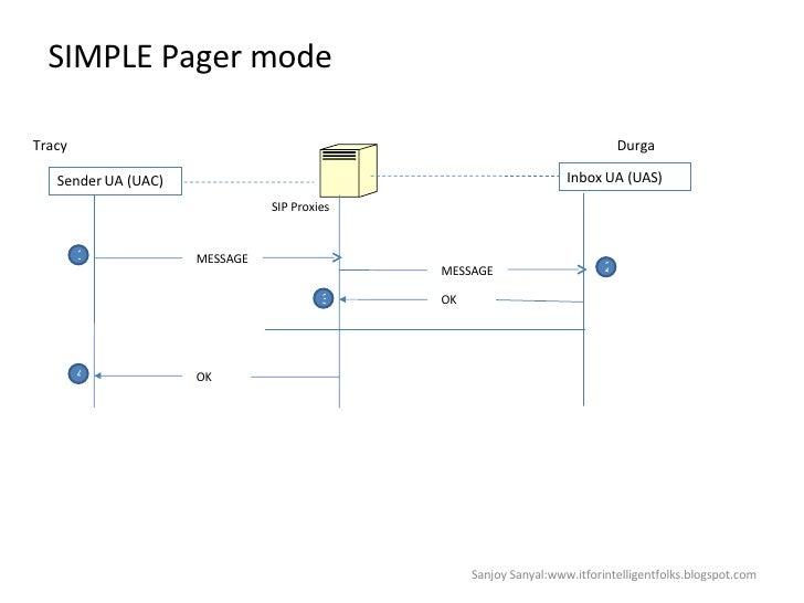 SIMPLE Pager mode Sanjoy Sanyal:www.itforintelligentfolks.blogspot.com Sender UA (UAC) Tracy SIP Proxies Inbox UA (UAS) ME...