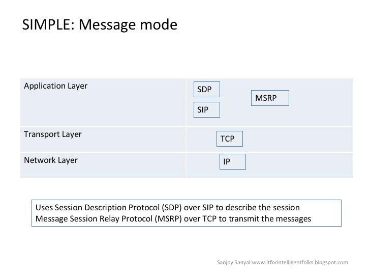 SIMPLE: Message mode Sanjoy Sanyal:www.itforintelligentfolks.blogspot.com SDP SIP MSRP TCP IP Uses Session Description Pro...