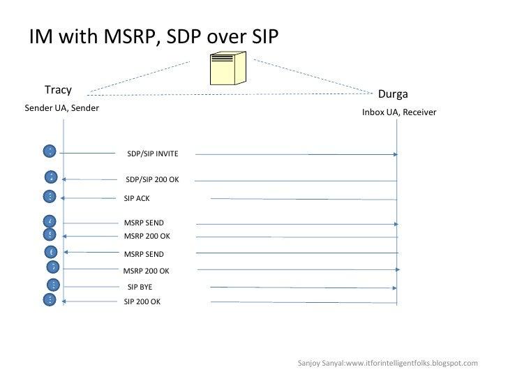 IM with MSRP, SDP over SIP Sanjoy Sanyal:www.itforintelligentfolks.blogspot.com Tracy Sender UA, Sender Durga Inbox UA, Re...