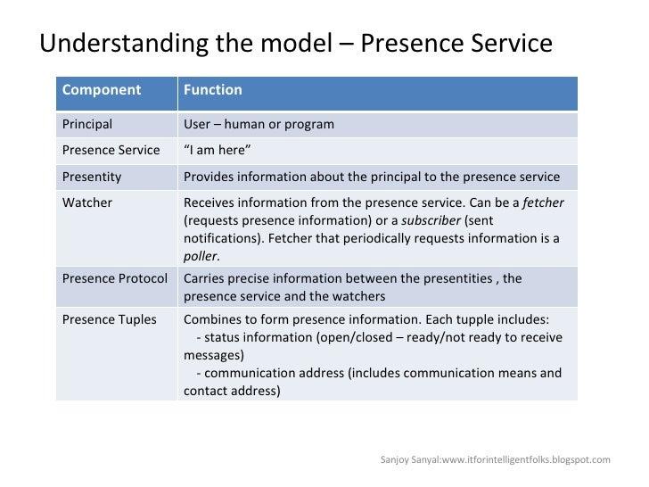 Understanding the model – Presence Service Sanjoy Sanyal:www.itforintelligentfolks.blogspot.com Component Function Princip...