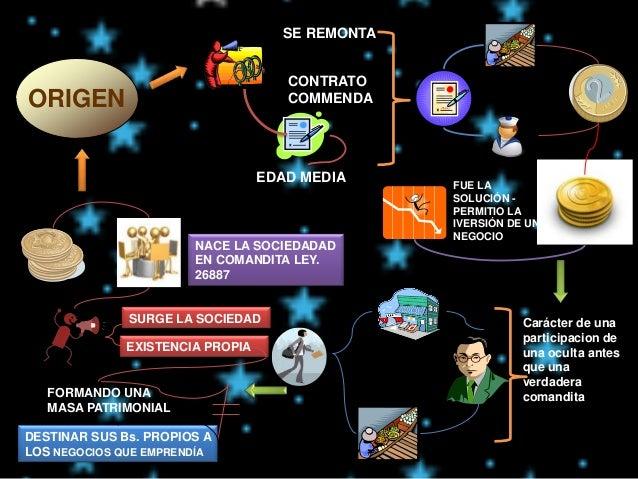 sociedad en comandita Peru Slide 3