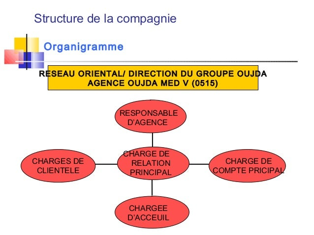 Structure de la compagnie Organigramme CHARGEE D'ACCEUIL CHARGE DE COMPTE PRICIPAL CHARGES DE CLIENTELE CHARGE DE RELATION...