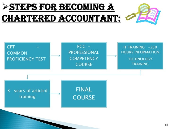 chartered accountancy course The path to become a chartered accountancy enroll for the ca foundation course after 10+2 after successful completion of foundation course, join the intermediate course (at this stage even.