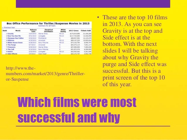 http://www.thenumbers.com/market/2013/genre/Thrilleror-Suspense  • These are the top 10 films in 2013. As you can see Grav...