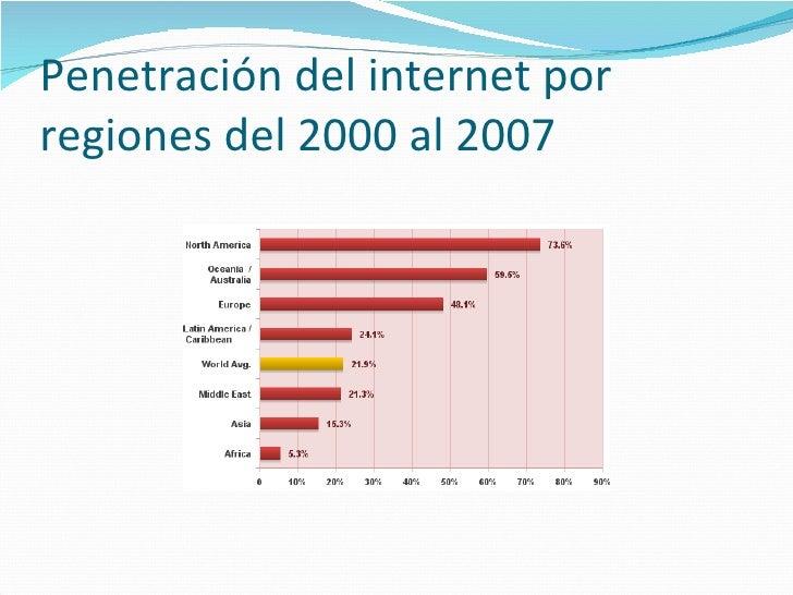 Penetración del internet por regiones del 2000 al 2007