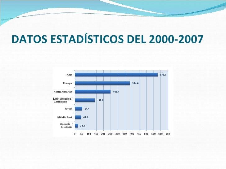 DATOS ESTADÍSTICOS DEL 2000-2007