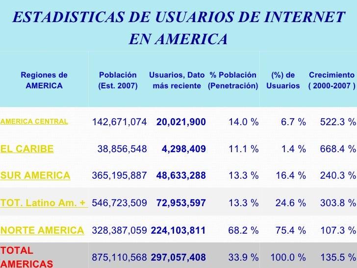 ESTADISTICAS DE USUARIOS DE INTERNET EN AMERICA Regiones de AMERICA Población (Est. 2007) Usuarios, Dato más reciente % Po...