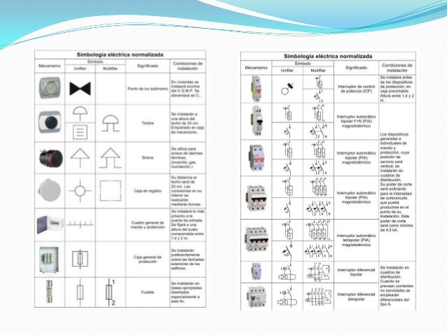 Simbologias Y Normas De Acotacion