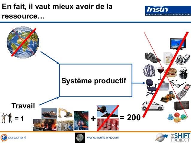 www.manicore.com En fait, il vaut mieux avoir de la ressource… Système productif = 200 Travail += 1