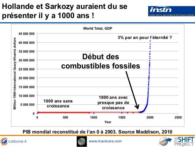 www.manicore.com 1000 ans sans croissance PIB mondial reconstitué de l'an 0 à 2003. Source Maddison, 2010 1800 ans avec pr...