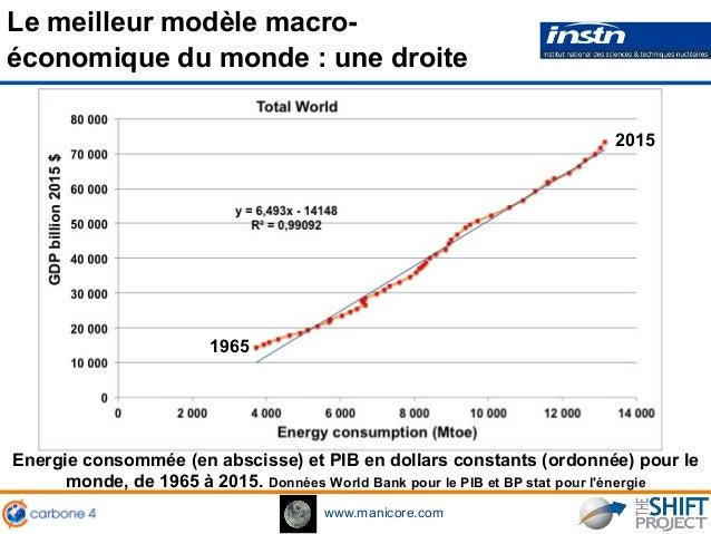 www.manicore.com Le meilleur modèle macro- économique du monde : une droite Energie consommée (en abscisse) et PIB en doll...
