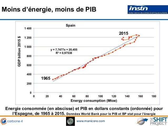 www.manicore.com Moins d'énergie, moins de PIB Energie consommée (en abscisse) et PIB en dollars constants (ordonnée) pour...
