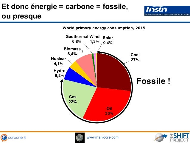 www.manicore.com Et donc énergie = carbone = fossile, ou presque Fossile !
