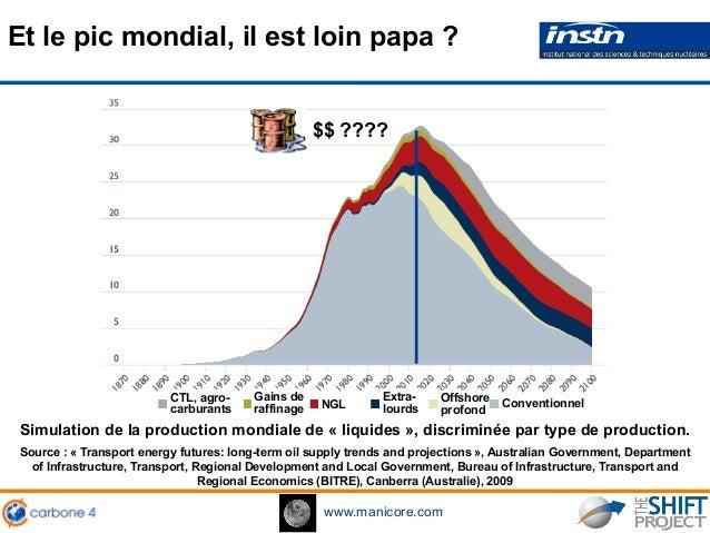 www.manicore.com Simulation de la production mondiale de « liquides », discriminée par type de production. Source : « Tran...