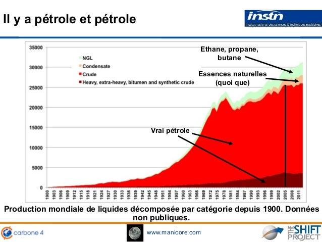 www.manicore.com Il y a pétrole et pétrole Production mondiale de liquides décomposée par catégorie depuis 1900. Données n...