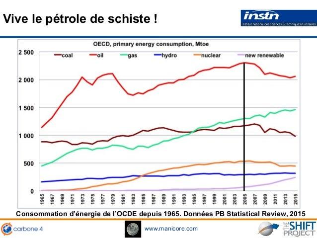 www.manicore.com Consommation d'énergie de l'OCDE depuis 1965. Données PB Statistical Review, 2015 Vive le pétrole de schi...