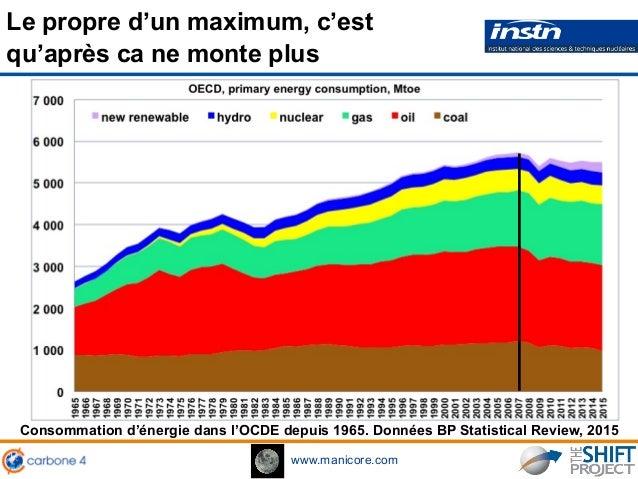 www.manicore.com Le propre d'un maximum, c'est qu'après ca ne monte plus Consommation d'énergie dans l'OCDE depuis 1965. D...