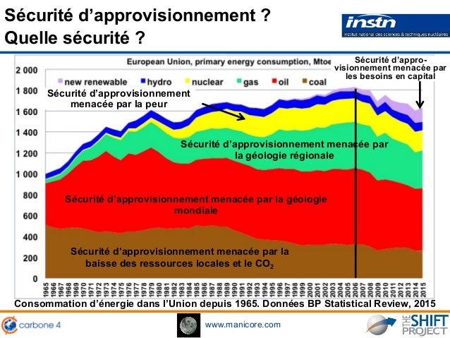 www.manicore.com Sécurité d'approvisionnement ? Quelle sécurité ? Consommation d'énergie dans l'Union depuis 1965. Données...