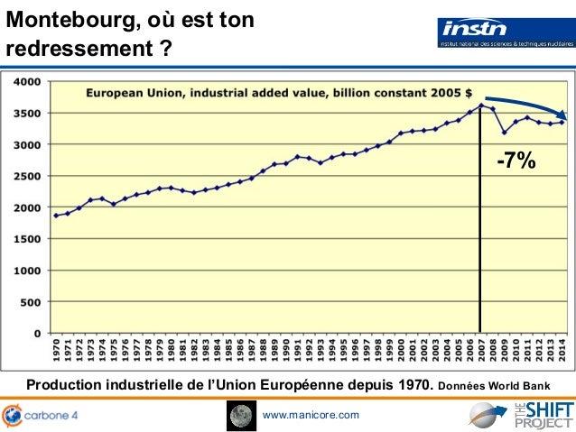 www.manicore.com Montebourg, où est ton redressement ? Production industrielle de l'Union Européenne depuis 1970. Données ...