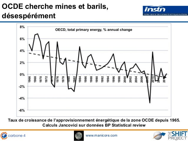 www.manicore.com OCDE cherche mines et barils, désespérément Taux de croissance de l'approvisionnement énergétique de la z...